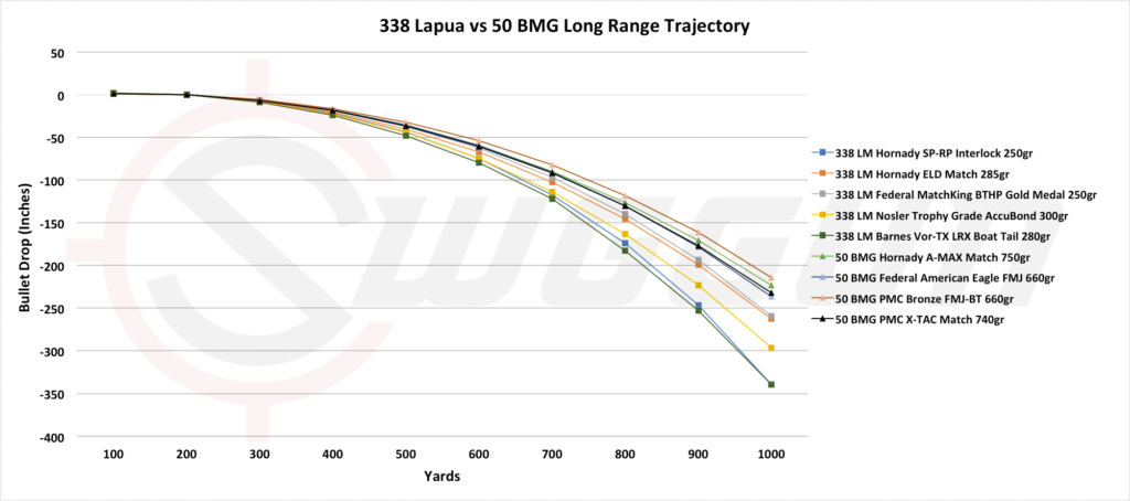long range trajectory compared 338 LM versus 50 BMG