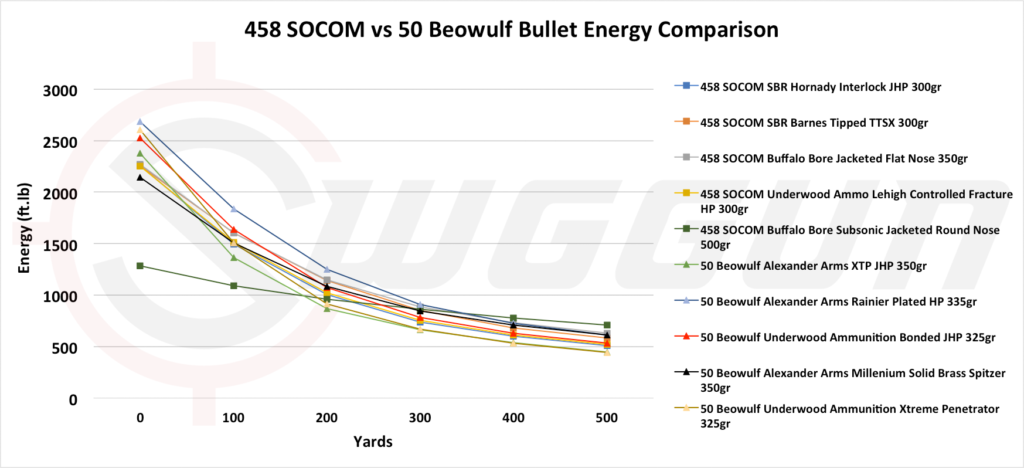 50 Beowulf vs 458 SOCOM stopping power