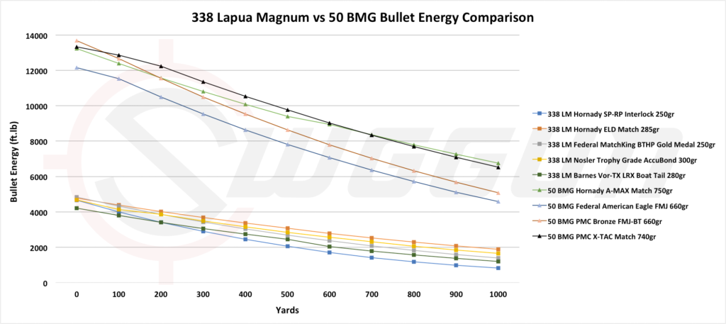 50 bmg vs 338 lapua stopping power