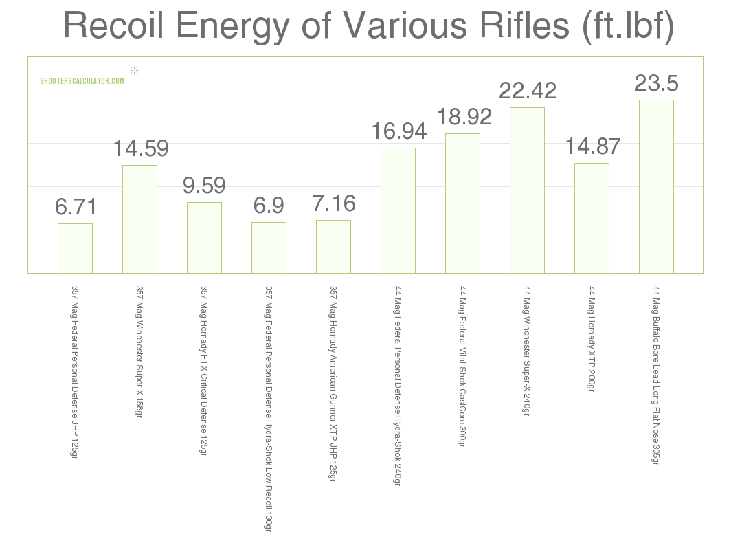 357 Vs 44 Mag Recoil Comparison
