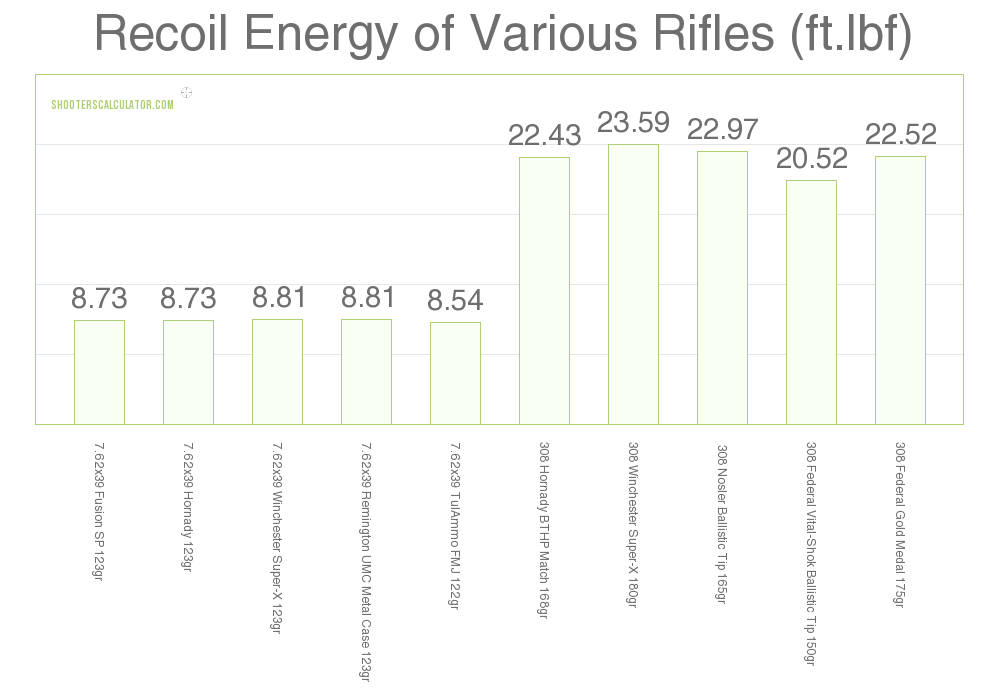 overall detailed recoil 308 vs 7.62x39