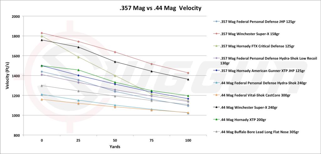 357 versus 44 Mag Velocity