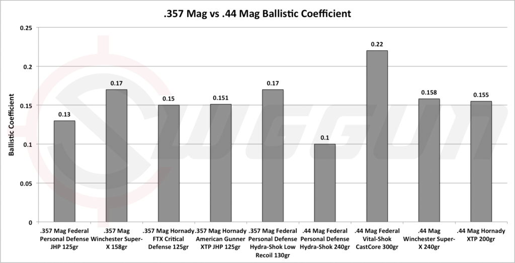 ballistics 357 vs 44 Mag