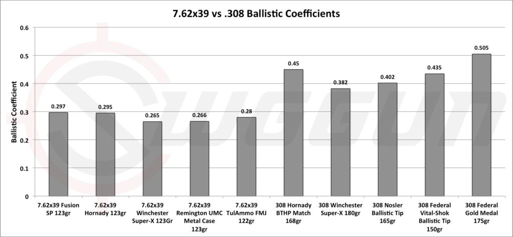 308 versus 7.62x39 ballistics