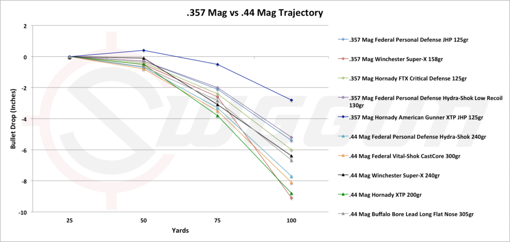 Trajectory comparison of the .44 caliber versus the .357