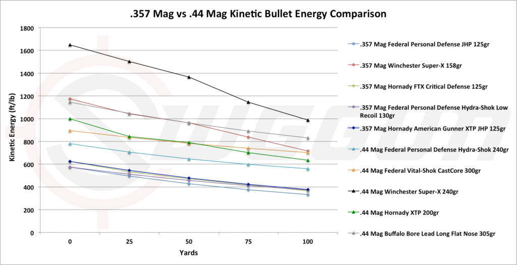 357 vs 44 stopping power and kinetic energy comparison