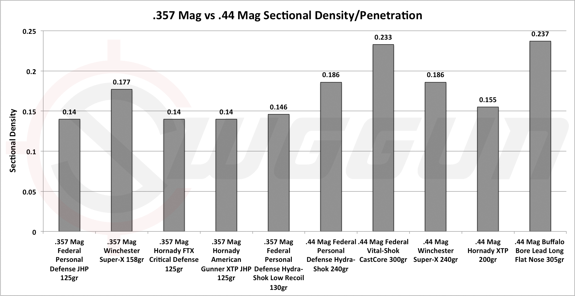 357 magnum stopping power and penetration