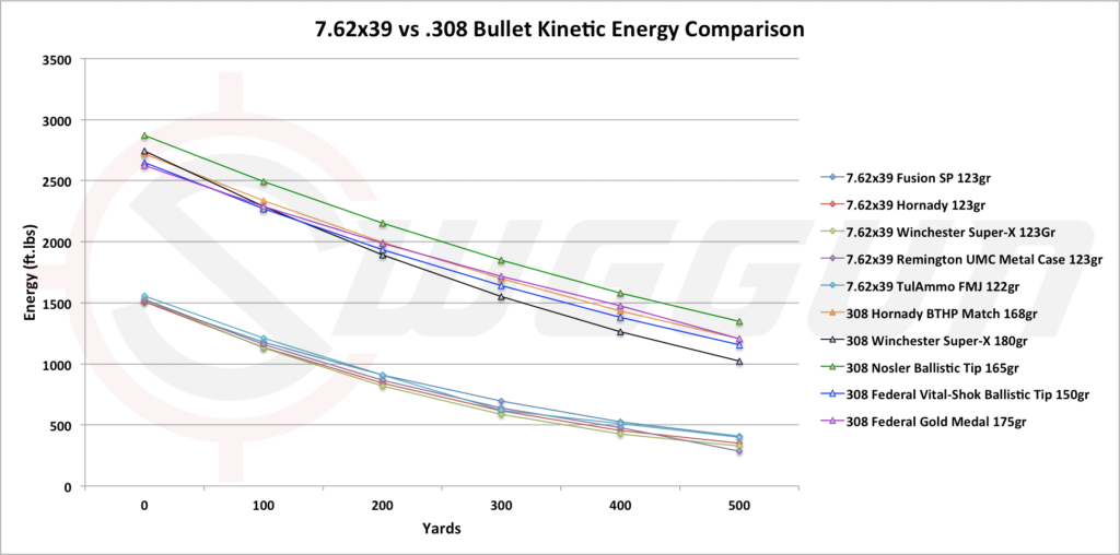 Stopping Power 7.62x39 and .308 rounds in kinetic energy