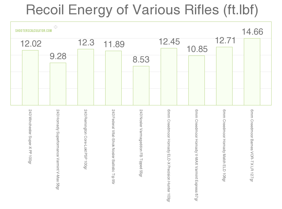 6mm Creedmoor vs .243 recoil