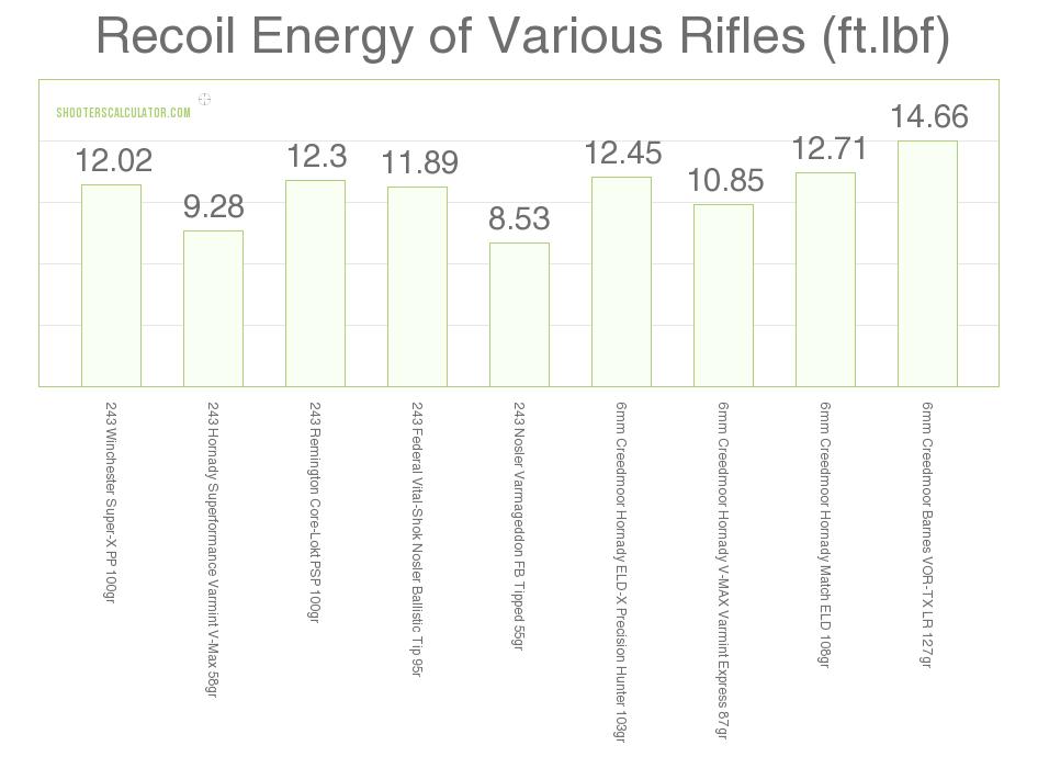 6mm Creedmoor vs  243 – Cartridge Comparison | Sniper Country