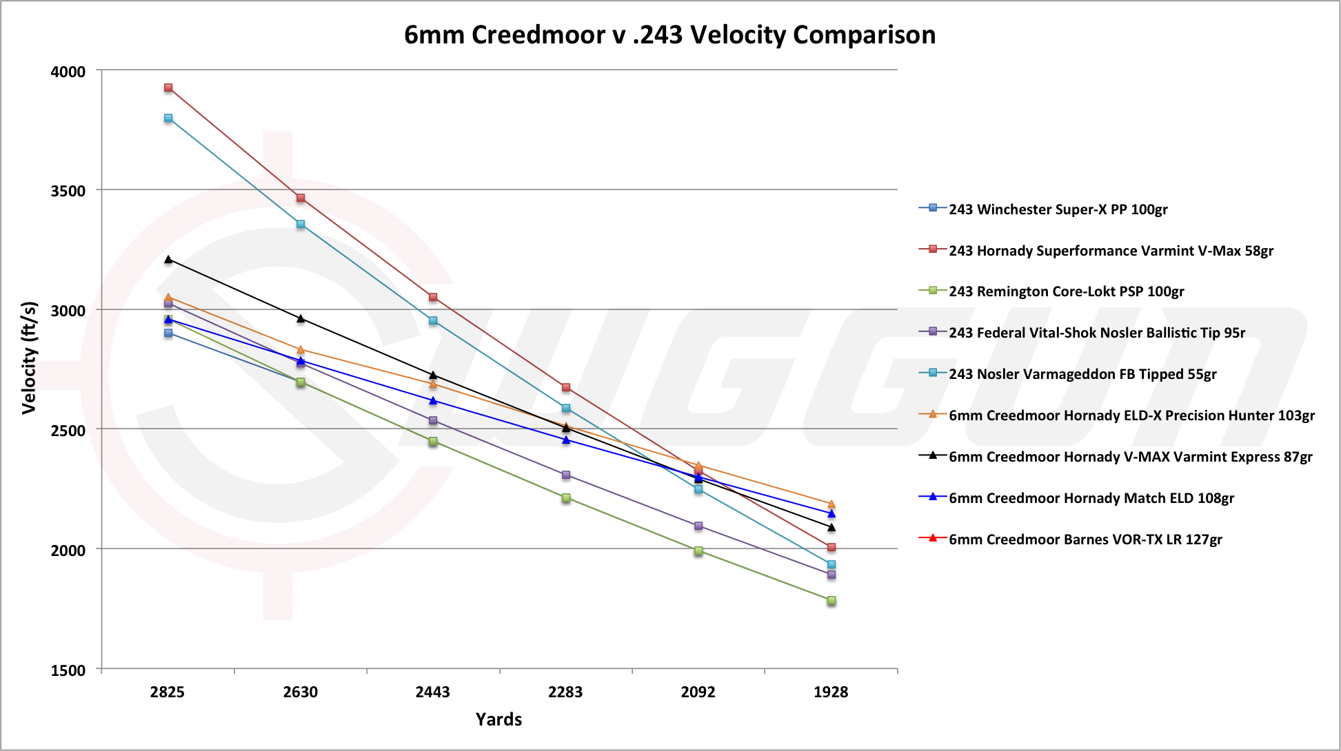 velocity comparison of the 243 vs the 6mm Creedmoor