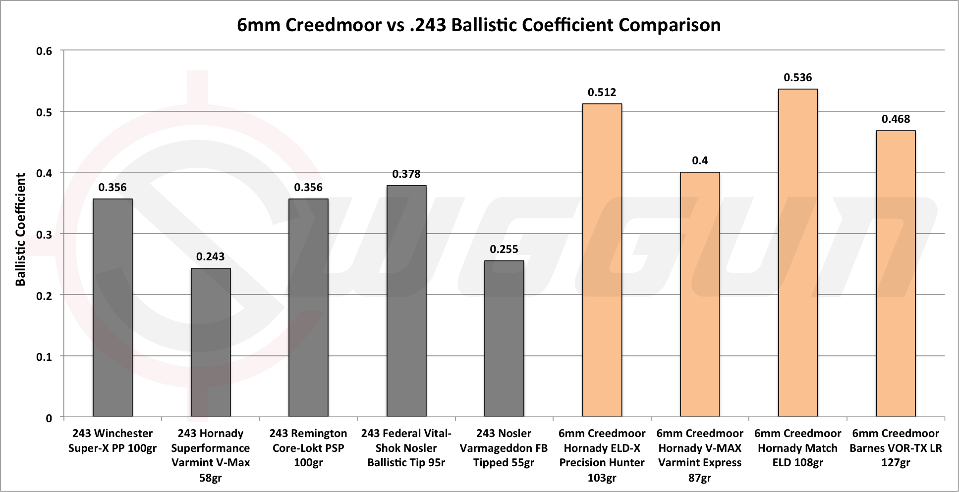6mm Creedmoor vs .243 ballistics