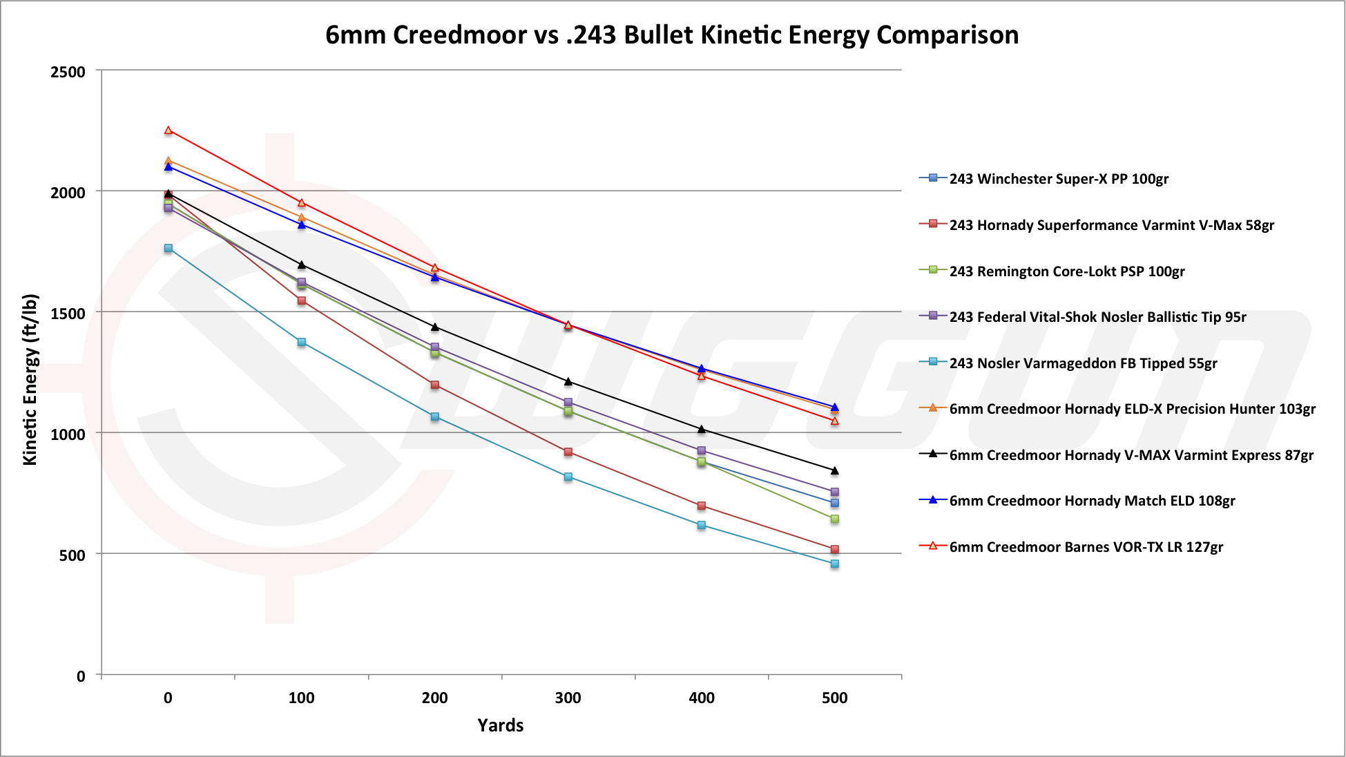 243 Vs 6mm Creedmoor Stopping